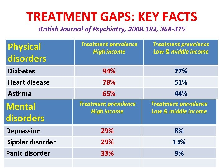 TREATMENT GAPS: KEY FACTS British Journal of Psychiatry, 2008. 192, 368 -375 Physical disorders