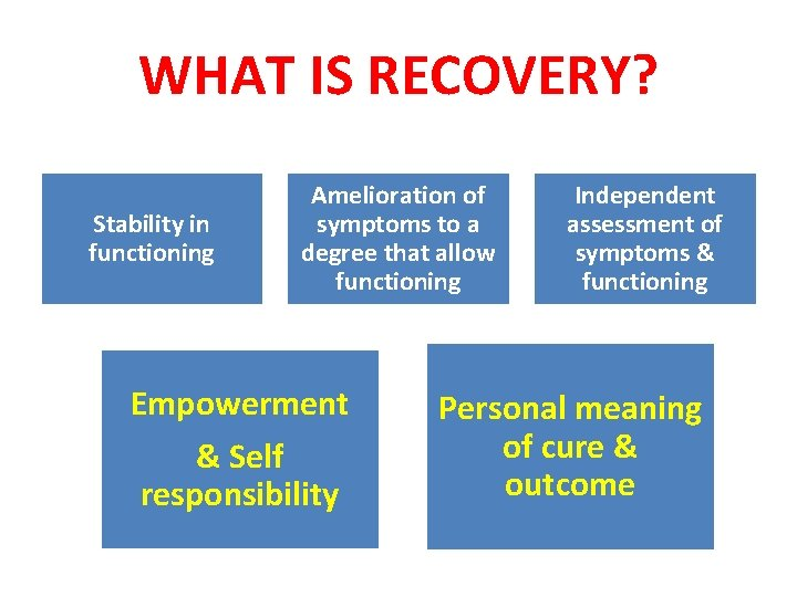 WHAT IS RECOVERY? Stability in functioning Amelioration of symptoms to a degree that allow