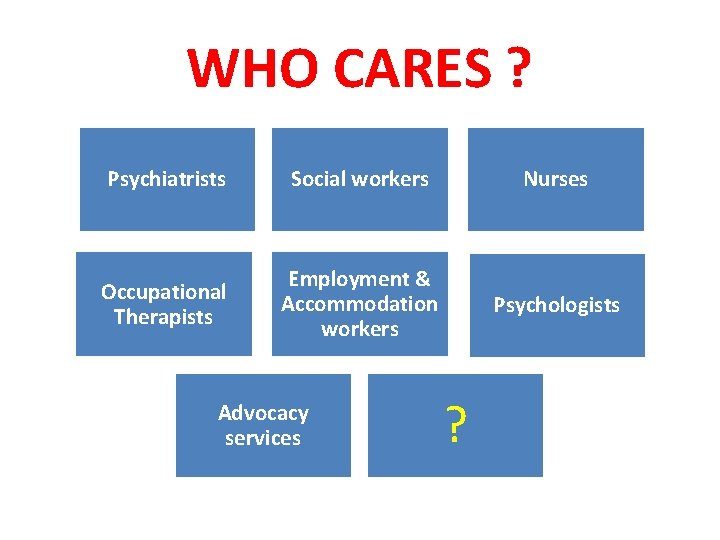 WHO CARES ? Psychiatrists Social workers Nurses Occupational Therapists Employment & Accommodation workers Psychologists