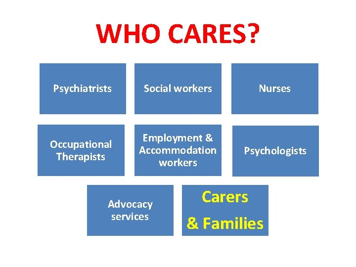WHO CARES? Psychiatrists Social workers Nurses Occupational Therapists Employment & Accommodation workers Psychologists Advocacy