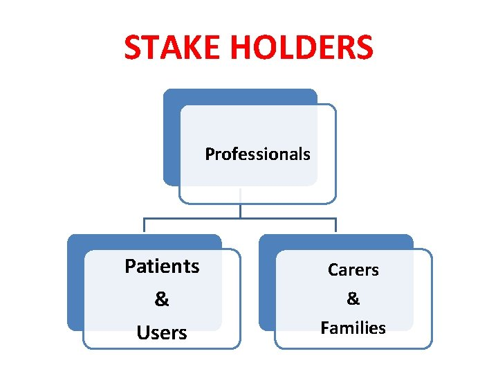 STAKE HOLDERS Professionals Patients & Users Carers & Families