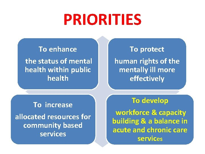 PRIORITIES To enhance To protect the status of mental health within public health human
