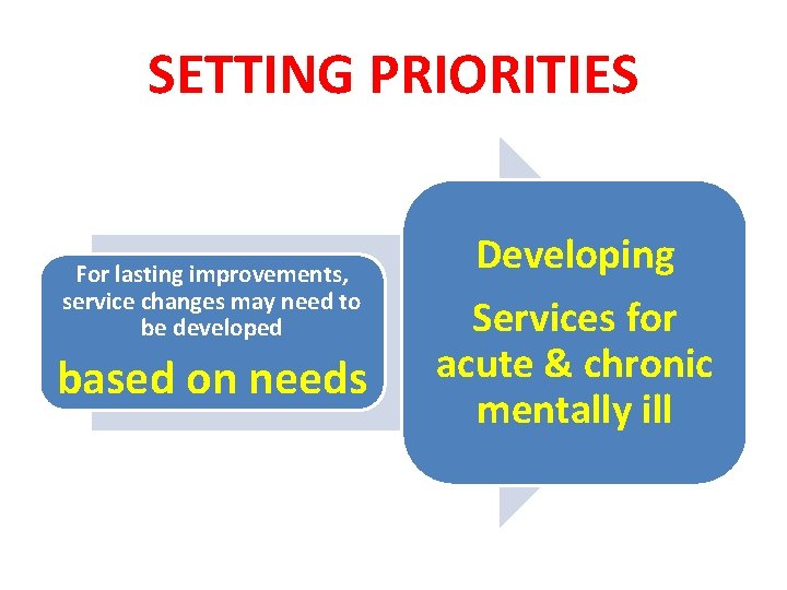 SETTING PRIORITIES For lasting improvements, service changes may need to be developed based on