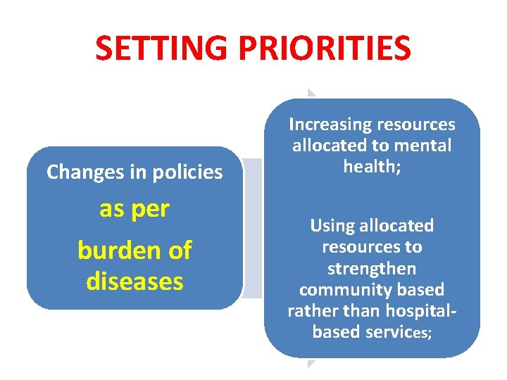 SETTING PRIORITIES Changes in policies as per burden of diseases Increasing resources allocated to