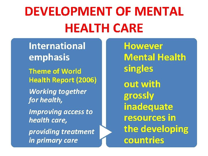 DEVELOPMENT OF MENTAL HEALTH CARE International emphasis Theme of World Health Report (2006) Working