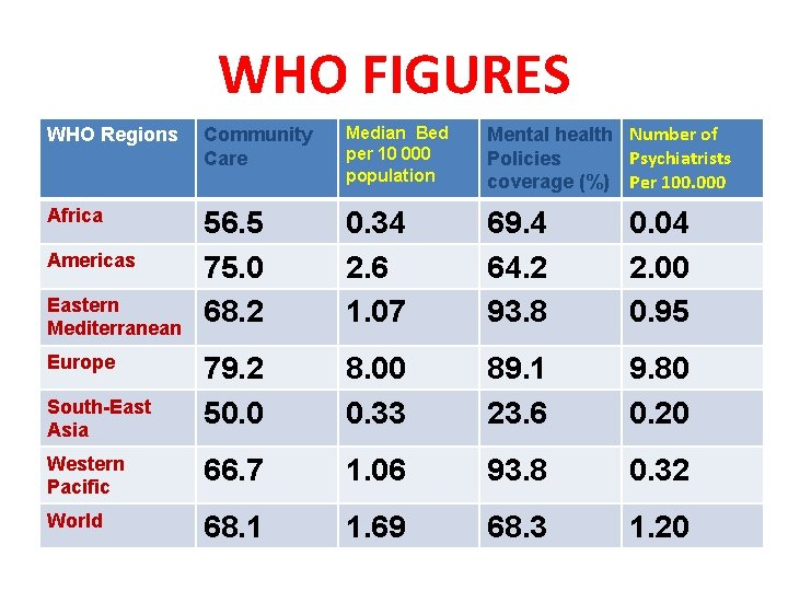 WHO FIGURES WHO Regions Community Care Median Bed per 10 000 population Mental health