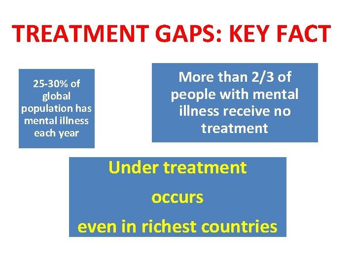 TREATMENT GAPS: KEY FACT 25 -30% of global population has mental illness each year