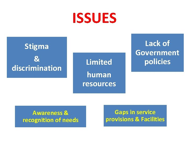 ISSUES Stigma & discrimination Awareness & recognition of needs Limited human resources Lack of