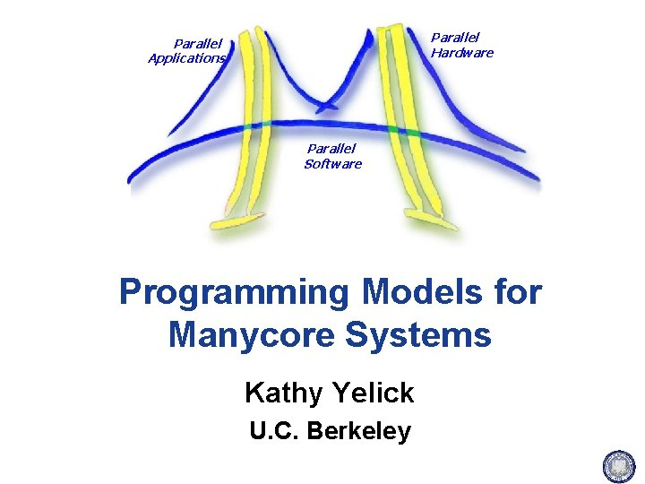 Parallel Hardware Parallel Applications Parallel Software Programming Models for Manycore Systems Kathy Yelick U.