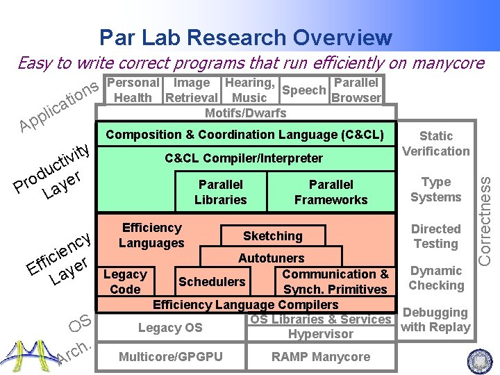 Par Lab Research Overview Easy to write correct programs that run efficiently on manycore
