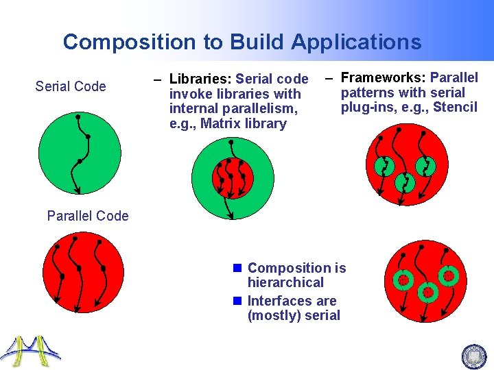 Composition to Build Applications Serial Code – Libraries: Serial code invoke libraries with internal