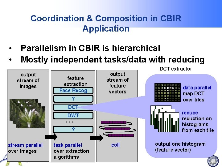 Coordination & Composition in CBIR Application • • Parallelism in CBIR is hierarchical Mostly