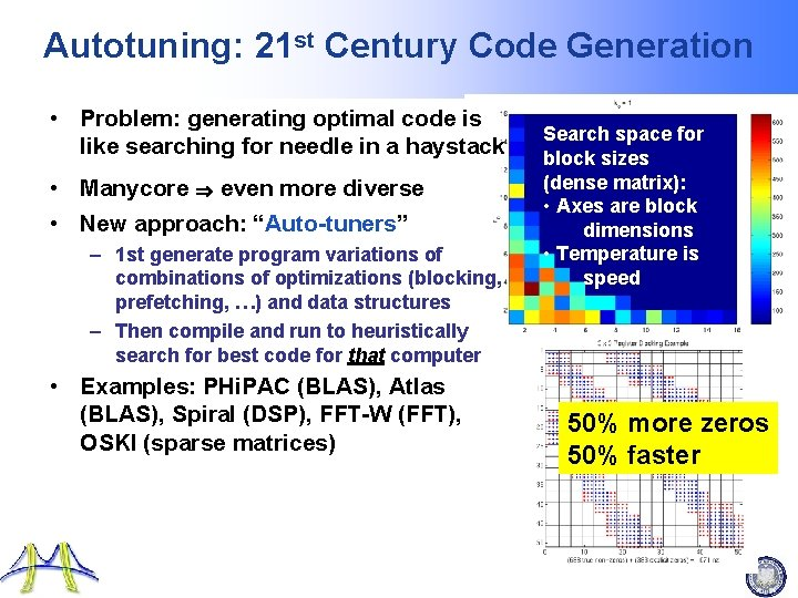 Autotuning: 21 st Century Code Generation • Problem: generating optimal code is like searching