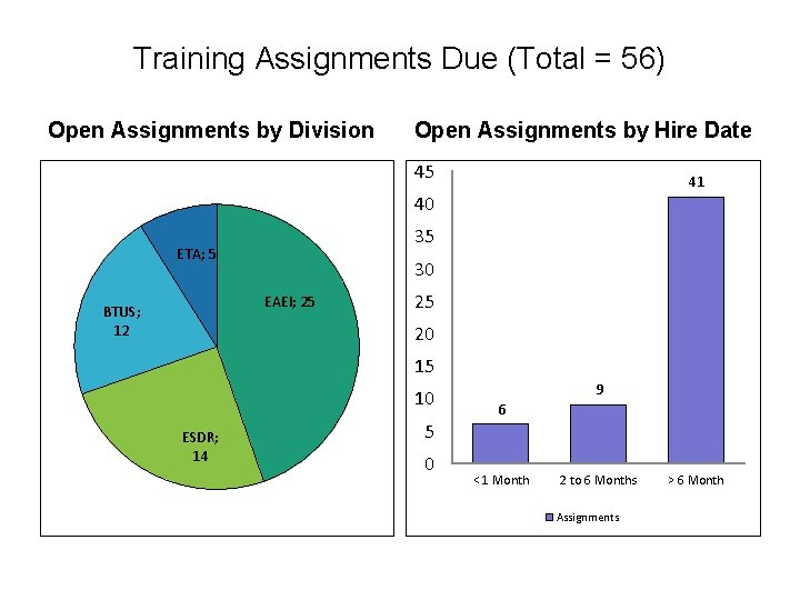 Training Assignments Due (Total = 56) Open Assignments by Division Open Assignments by Hire