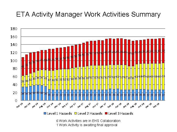 ETA Activity Manager Work Activities Summary 180 160 140 120 100 46 80 60