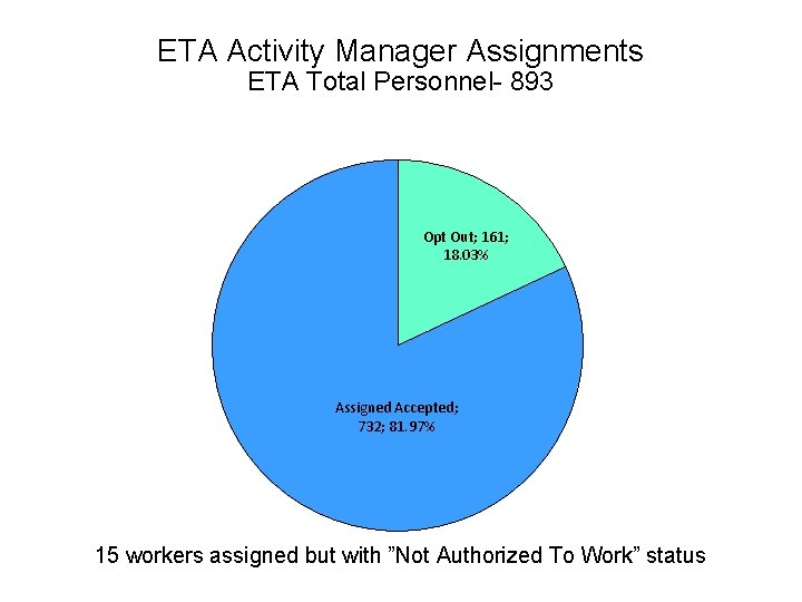 ETA Activity Manager Assignments ETA Total Personnel- 893 Opt Out; 161; 18. 03% Assigned