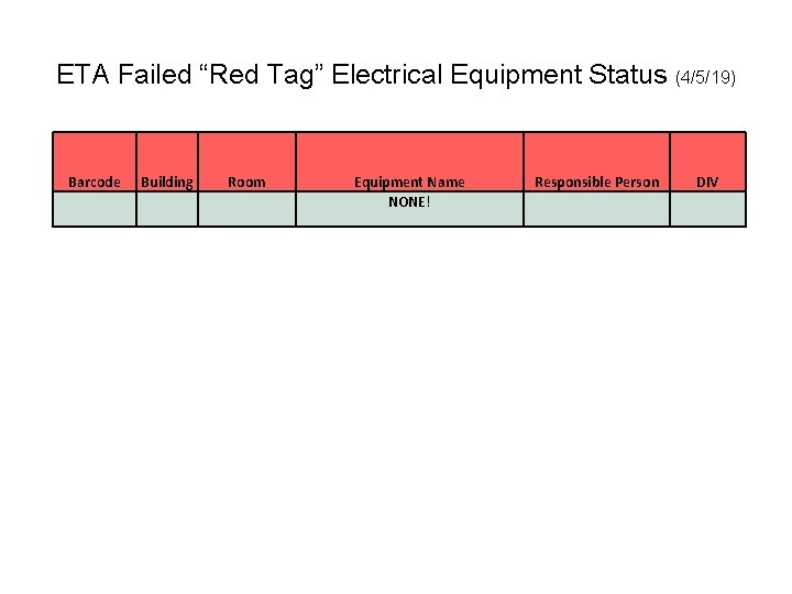 """ETA Failed """"Red Tag"""" Electrical Equipment Status (4/5/19) Barcode Building Room Equipment Name NONE!"""