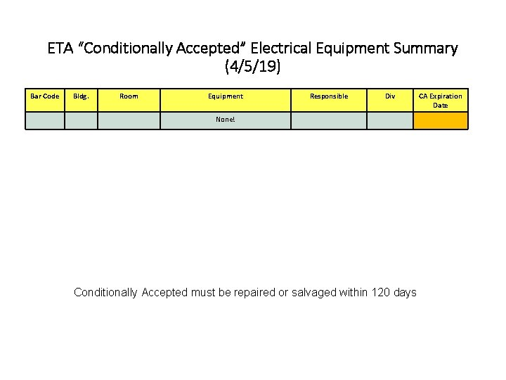 "ETA ""Conditionally Accepted"" Electrical Equipment Summary (4/5/19) Bar Code Bldg. Room Equipment Responsible Div"
