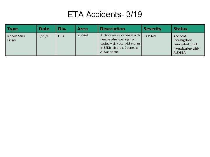 ETA Accidents- 3/19 Type Date Div. Area Description Severity Needle Stick. Finger 3/20/19 ESDR