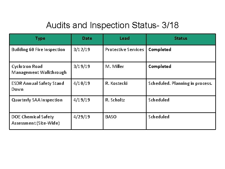 Audits and Inspection Status- 3/18 Type Date Lead Status Building 60 Fire Inspection 3/12/19