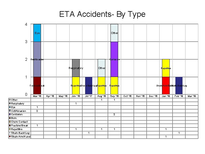 ETA Accidents- By Type 4 Eye Other Cut/Abrasion Contusion 3 2 Respiratory Other Repetitive