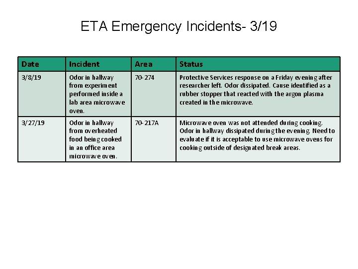 ETA Emergency Incidents- 3/19 Date Incident Area Status 3/8/19 Odor in hallway from experiment