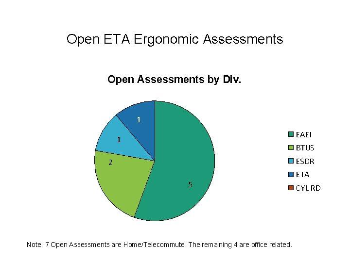 Open ETA Ergonomic Assessments Open Assessments by Div. 1 EAEI 1 BTUS ESDR 2