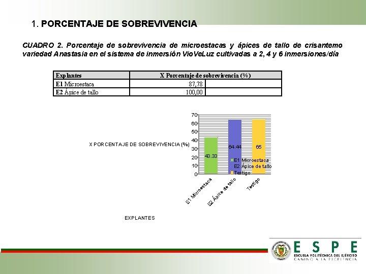 1. PORCENTAJE DE SOBREVIVENCIA CUADRO 2. Porcentaje de sobrevivencia de microestacas y ápices de
