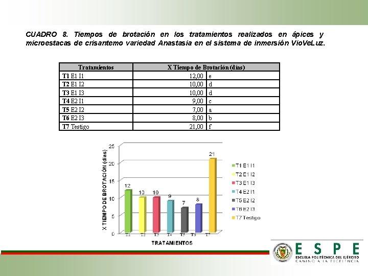 CUADRO 8. Tiempos de brotación en los tratamientos realizados en ápices y microestacas de