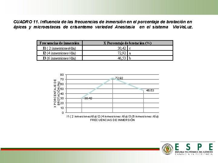 CUADRO 11. Influencia de las frecuencias de inmersión en el porcentaje de brotación en