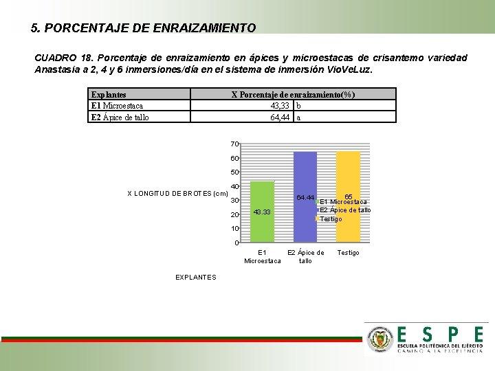 5. PORCENTAJE DE ENRAIZAMIENTO CUADRO 18. Porcentaje de enraizamiento en ápices y microestacas de