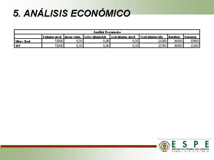 5. ANÁLISIS ECONÓMICO Análisis Económico Micro Trad SIT # plantas prod 72000 precio venta