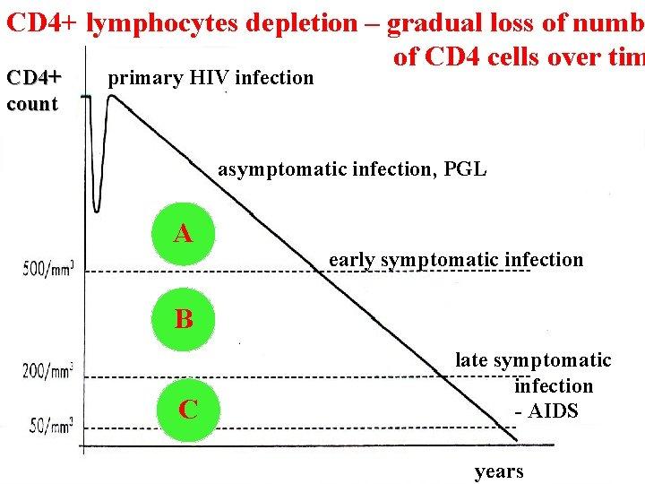 CD 4+ lymphocytes depletion – gradual loss of numbe of CD 4 cells over