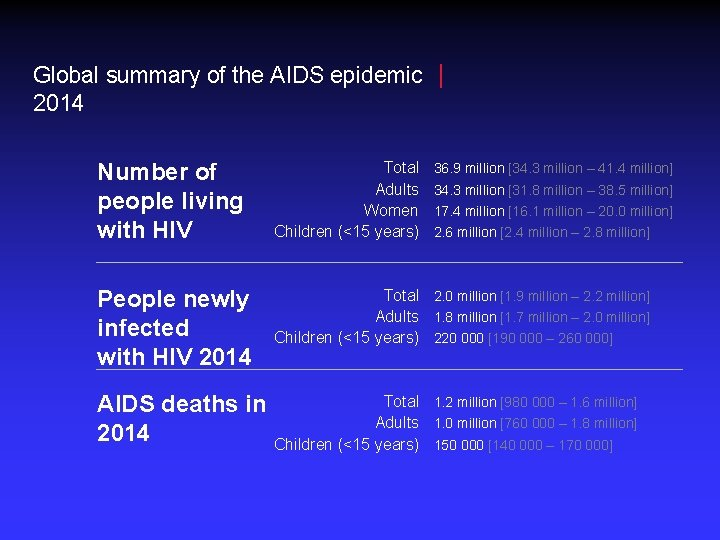 Global summary of the AIDS epidemic 2014 Number of people living with HIV Total