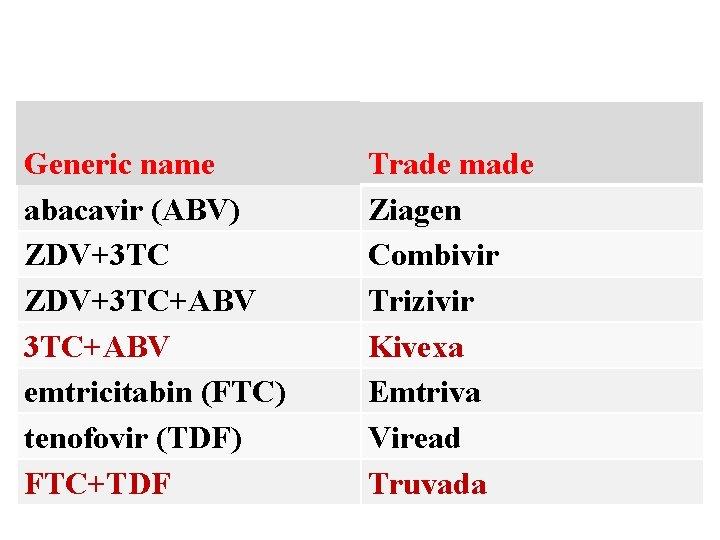 Generic name abacavir (ABV) ZDV+3 TC+ABV emtricitabin (FTC) tenofovir (TDF) FTC+TDF Trade made Ziagen