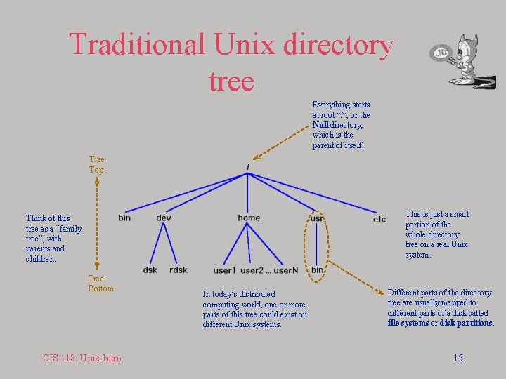 """Traditional Unix directory tree Everything starts at root """"/"""", or the Null directory, which"""