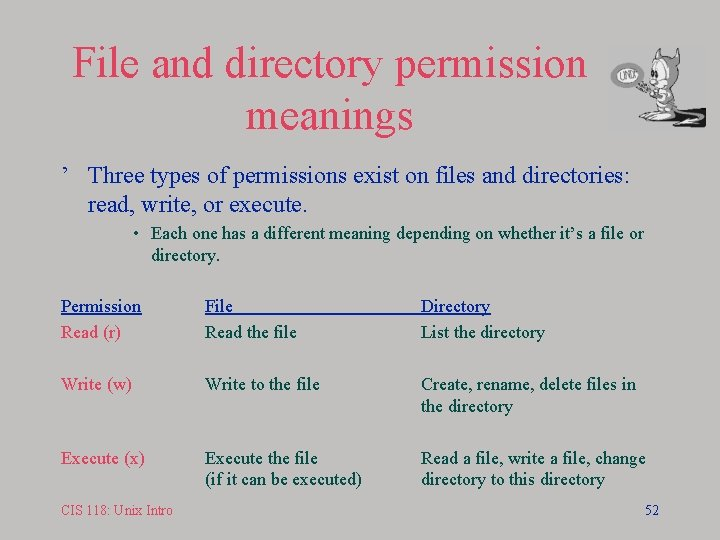 File and directory permission meanings ' Three types of permissions exist on files and