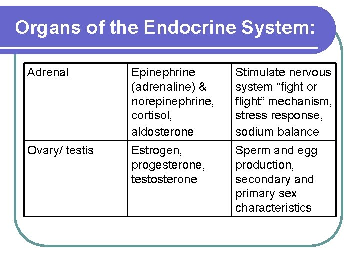 Organs of the Endocrine System: Adrenal Epinephrine (adrenaline) & norepinephrine, cortisol, aldosterone Stimulate nervous