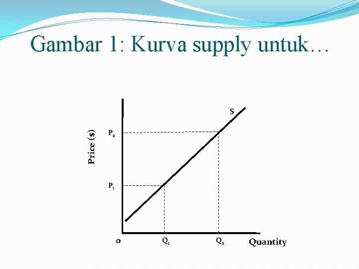 Gambar 1: Kurva supply untuk… Price ($) S P 2 P 1 0 Q