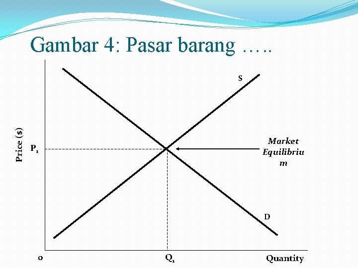 Gambar 4: Pasar barang …. . Price ($) S Market Equilibriu m P 1