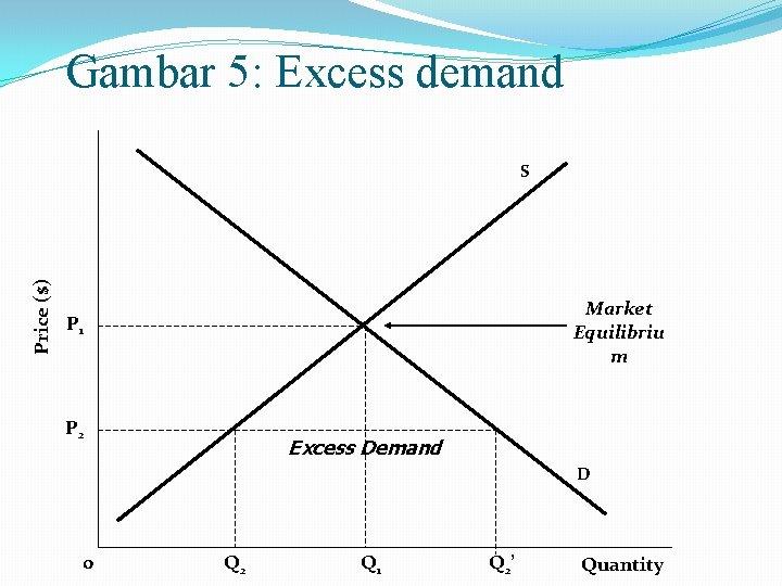 Gambar 5: Excess demand Price ($) S Market Equilibriu m P 1 P 2