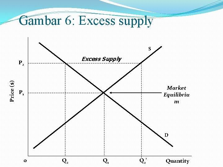 Gambar 6: Excess supply S Excess Supply Price ($) P 2 Market Equilibriu m