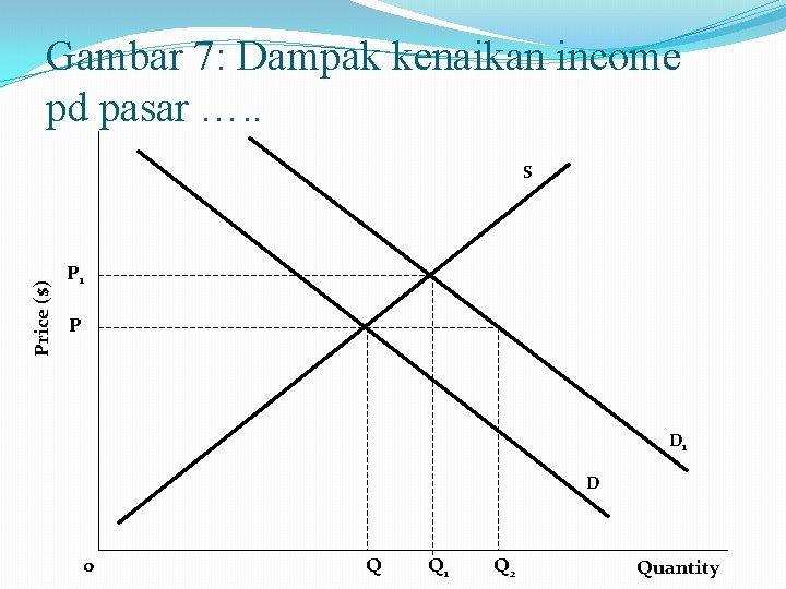 Gambar 7: Dampak kenaikan income pd pasar …. . Price ($) S P 1