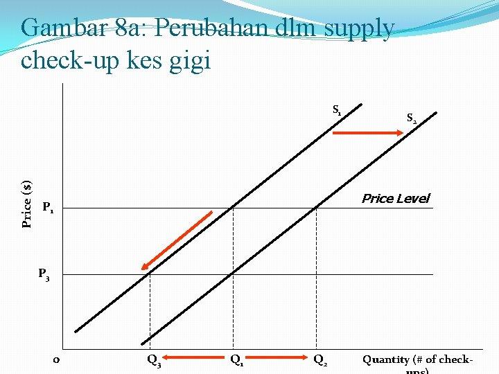 Gambar 8 a: Perubahan dlm supply check-up kes gigi Price ($) S 1 S