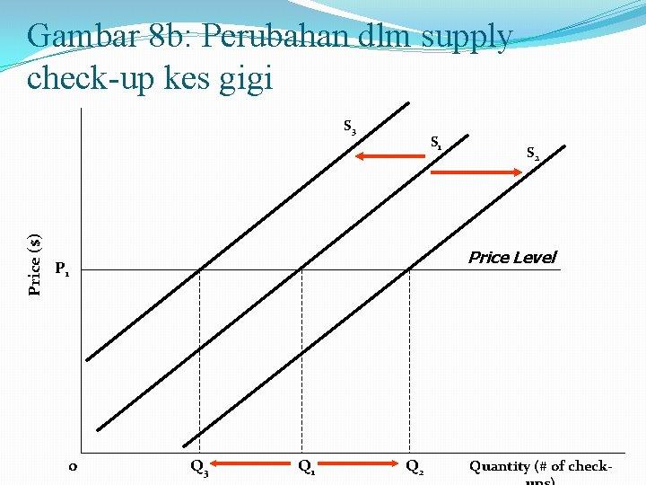 Gambar 8 b: Perubahan dlm supply check-up kes gigi Price ($) S 3 S