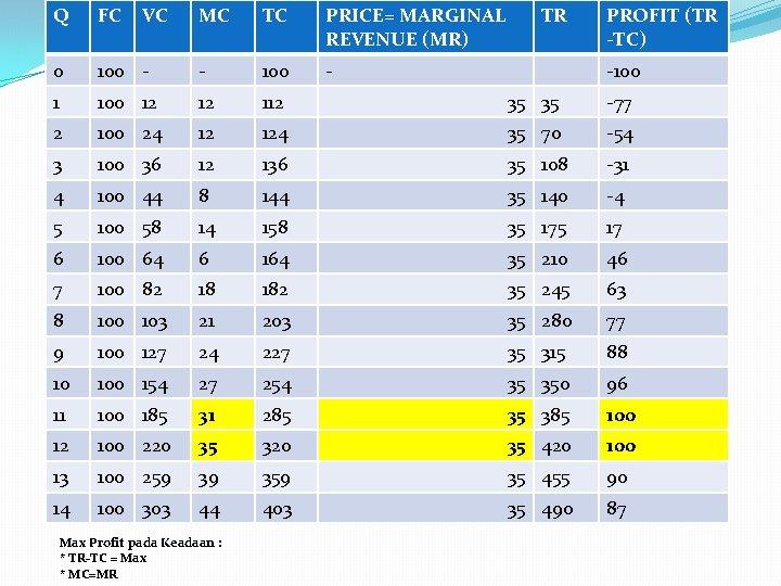 Q FC 0 VC MC TC PRICE= MARGINAL REVENUE (MR) 100 - - 100
