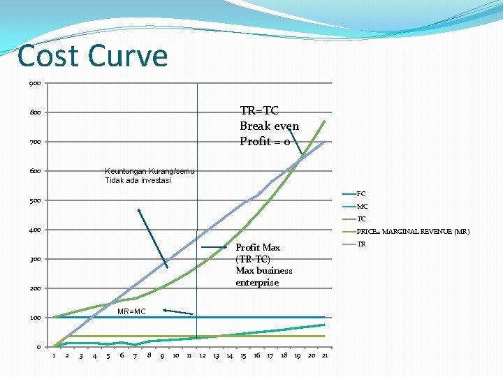 Cost Curve 900 TR=TC Break even Profit = 0 800 700 600 Keuntungan Kurang/semu