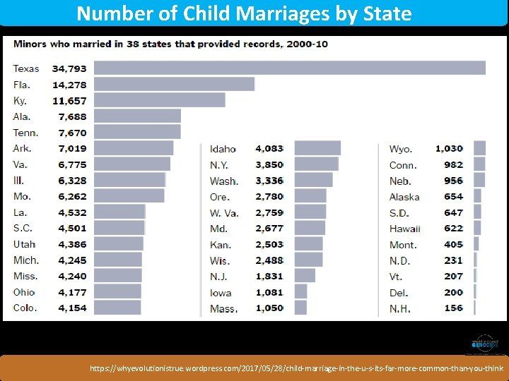 Number of Child Marriages by State. Rwanda https: //whyevolutionistrue. wordpress. com/2017/05/28/child-marriage-in-the-u-s-its-far-more-common-than-you-think