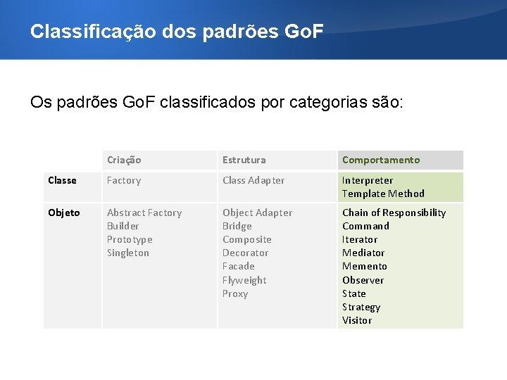 Classificação dos padrões Go. F Os padrões Go. F classificados por categorias são: Criação