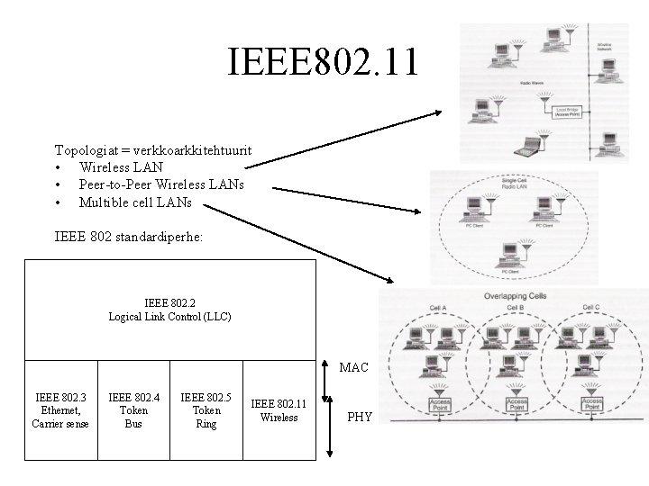 IEEE 802. 11 Topologiat = verkkoarkkitehtuurit • Wireless LAN • Peer-to-Peer Wireless LANs •